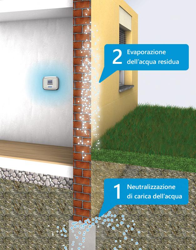 Tecnologia elettrofisica a neutralizzazione di carica